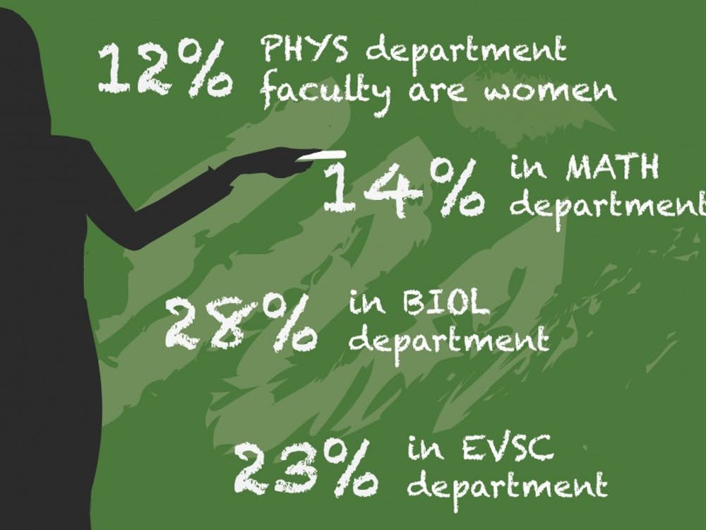 Based on a name and image analysis of department faculty websites in the College, four out of 29 faculty in the Department of Mathematics are female, 14 of 50 in the Department of Biology are female, nine out of 40 in the Department of Environmental Sciences are female and five of 41 in the Department of Physics are female.