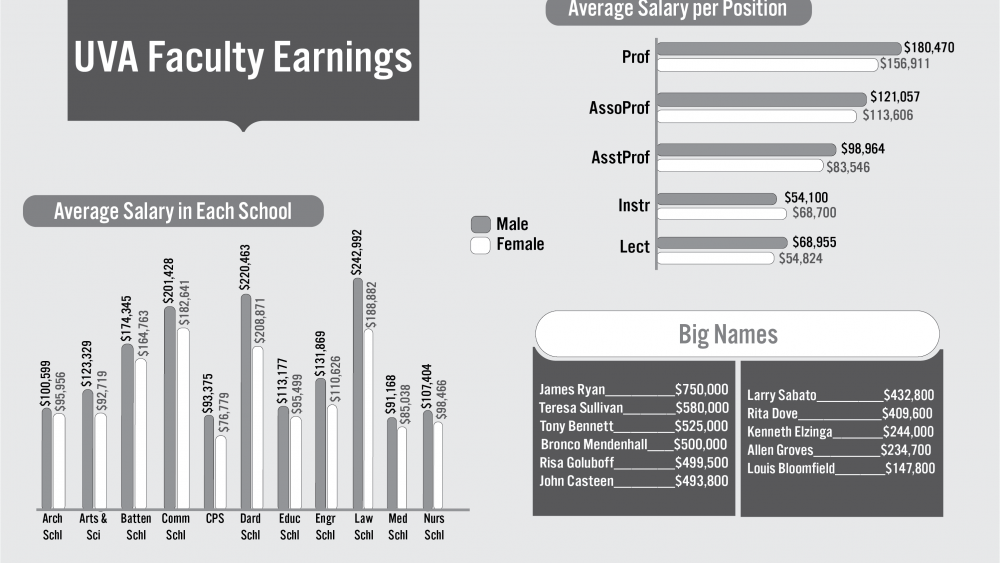 The Law School saw the largest discrepancy in faculty salary, with men on average earning $54,100 more than women.