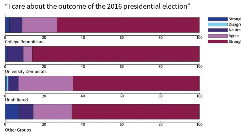"""Of students surveyed, those who identified with a political group stronglyagreed in higher numbers with the statement """"I care about the outcome of the 2016 presidential election.""""Overall, 67 percent of those surveyed strongly agreed with the statement."""