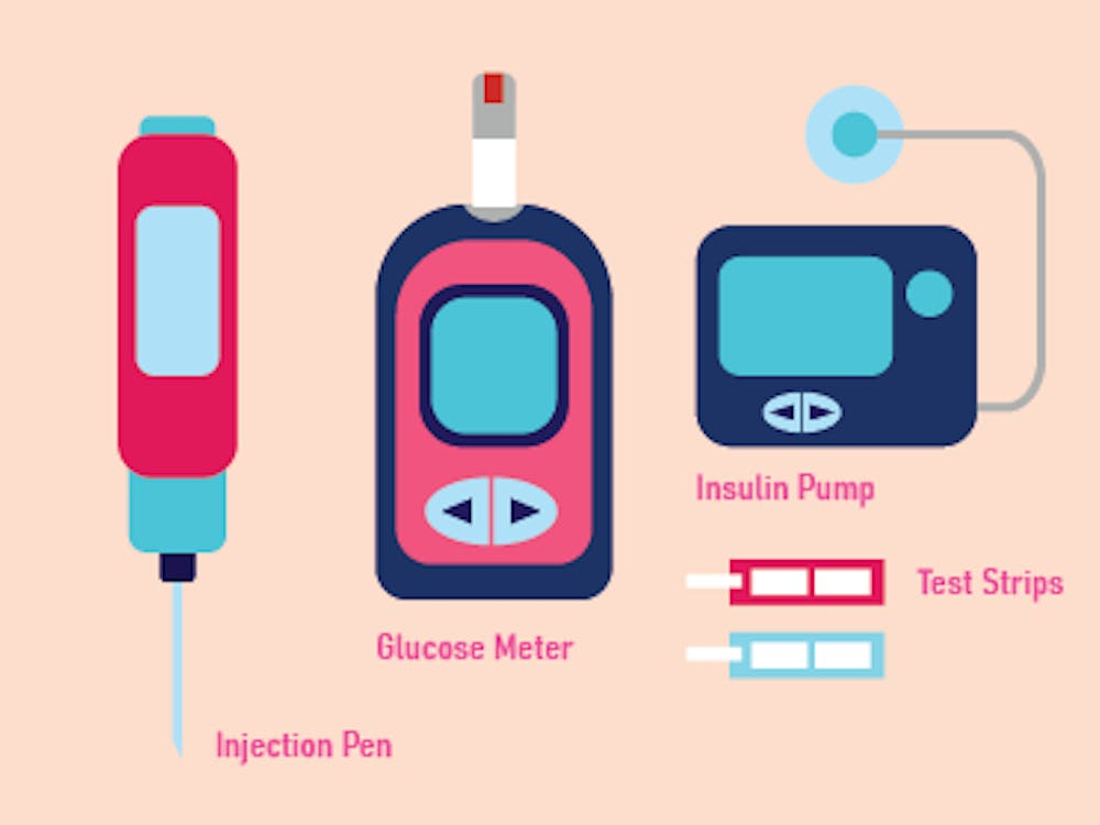 People with Type I diabetes have to use a variety of products such as injection pens, an insulin pump and a glucose meter to monitor their blood glucose levels and keep this level within the normal range.