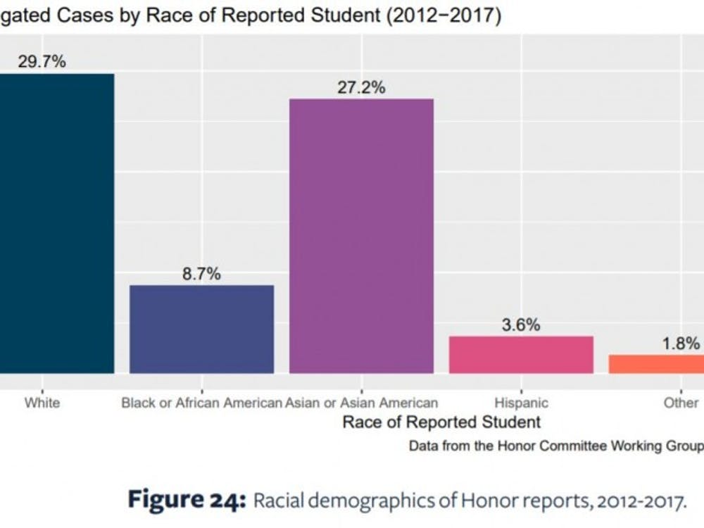 Since 2012, Asian American students have been consistently over-reported for Honor Violations, relative to their portion of the student body population.