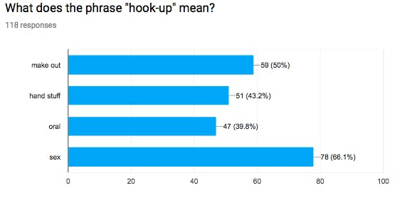 What does exclusive hookup really mean