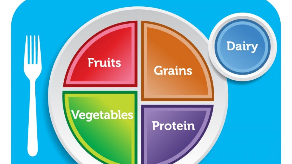 Food plate diagram replaces the food pyramid and offers a more individualized approach to dietary recommendations.