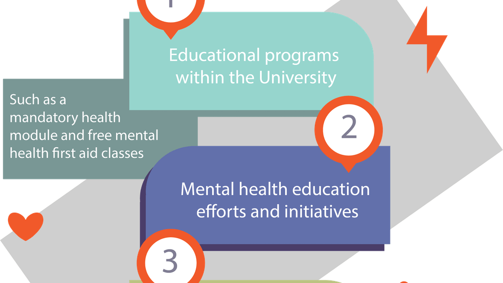 NAMI calls for the University to improve the allocation of mental health resources for students.
