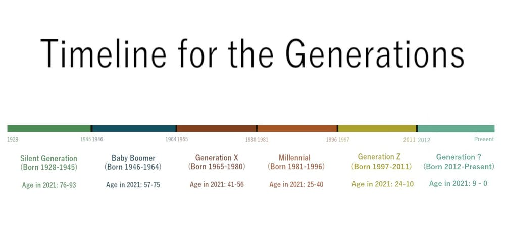 <p>As members of Generation Z come into adulthood, demographic researchers turn to define the next generation.&nbsp;</p>