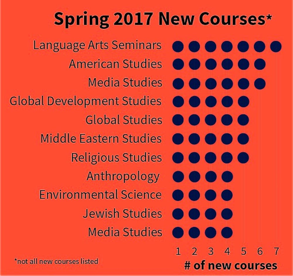 040617_fs_spring17newcourses_lhalse_online