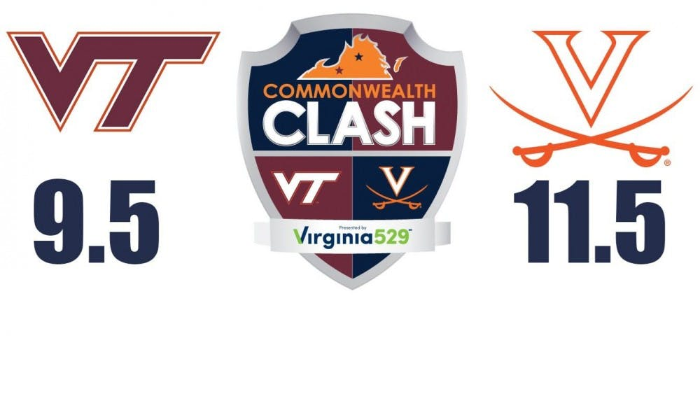 <p>Virginia clinched the Commonwealth Clash trophy Saturday.</p>