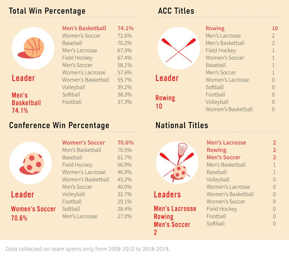 <p>Men's basketball, women's soccer, rowing, men's soccer and men's lacrosse all lead in at least one performance metric.</p>