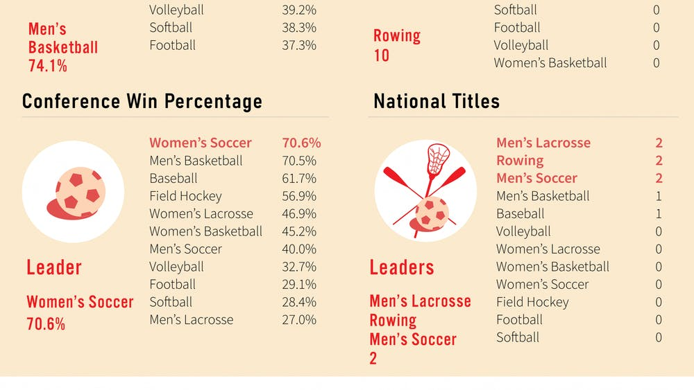 Men's basketball, women's soccer, rowing, men's soccer and men's lacrosse all lead in at least one performance metric.