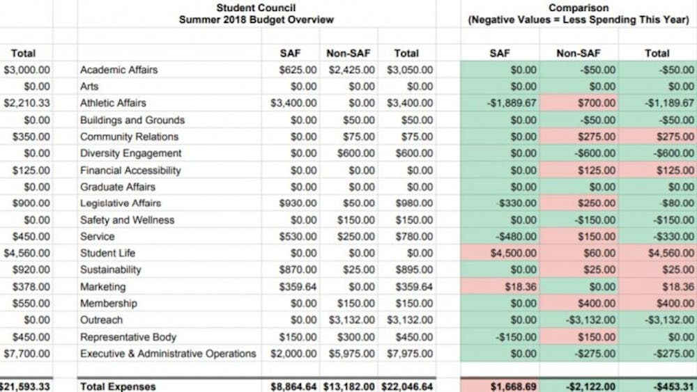 The 2019 summer budget allocates $21,593.33 in funds to several Student Council committees, $453.31 less than the 2018 summer budget.