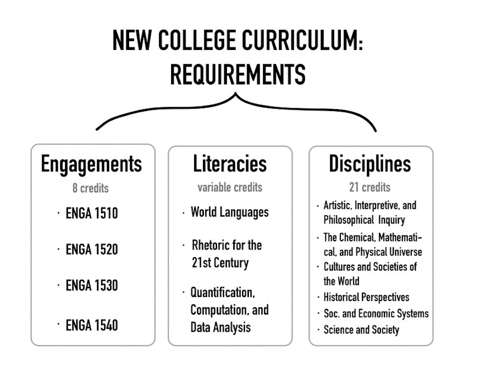 The New College Curriculum has been in place for one full term.