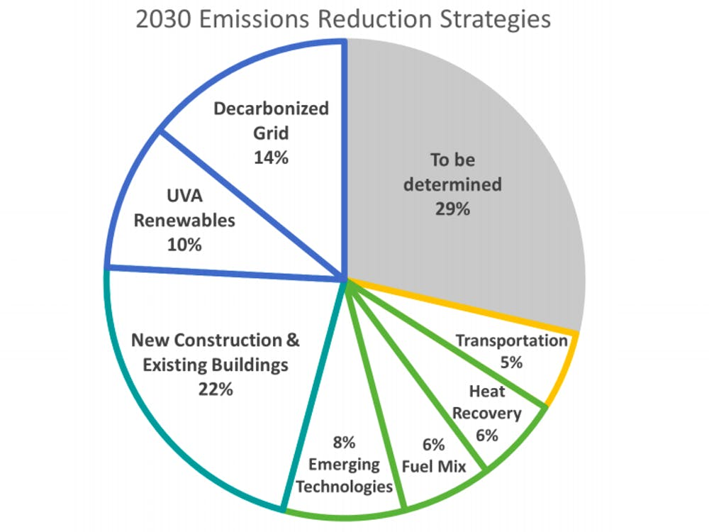 The Board discussed strategies to reduce emissions, such as creating more sustainable buildings and improving transportation.