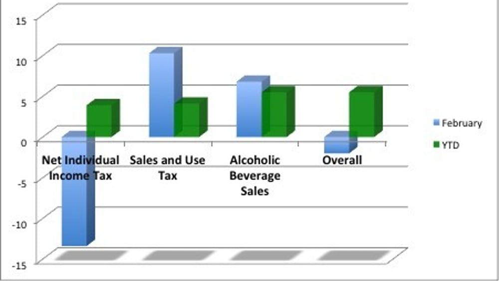 Individual income taxes, which account for 68 percent of Virginia General Fund Revenues, decreased by 13.4 percent in February, leading to a 2 percent decrease in overall revenue collections. Alcoholic beverage sales taxes were a highlight, posting a nearly 7 percent increase.