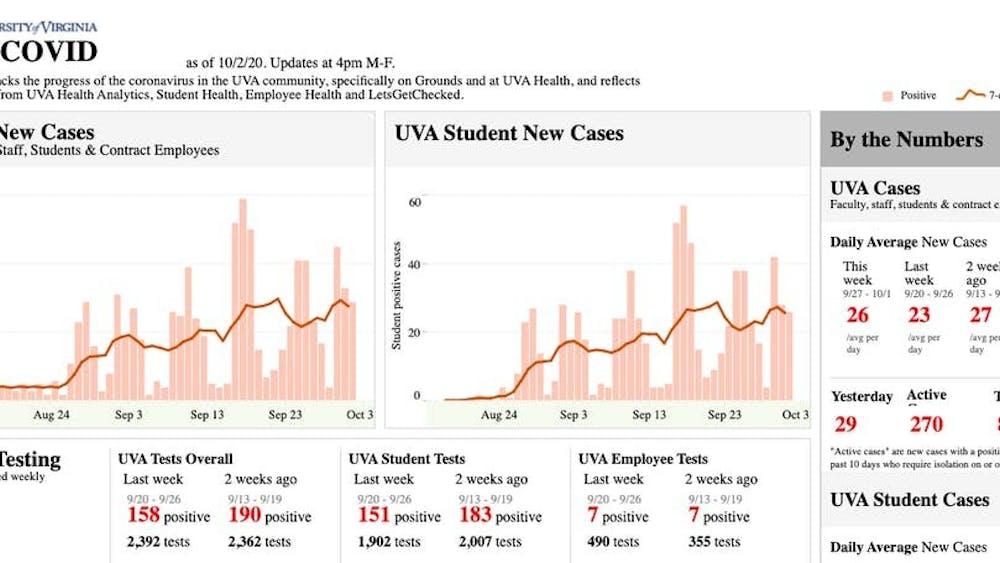 El número de casos de esta semana fue 27.75 casos por día, lo que es un aumento pequeño de la semana pasada de 23 casos por día.