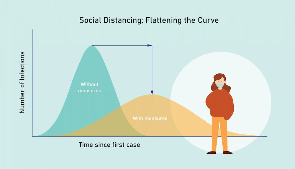 <p>The need for social distancing stems from the absence of physical symptoms in many virus carriers.</p>