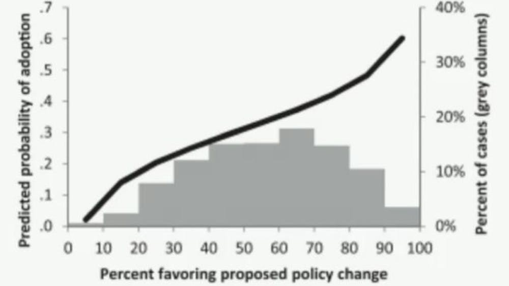 Economic elite citizens' policy preferences compared with the probability of adoption of those policies.