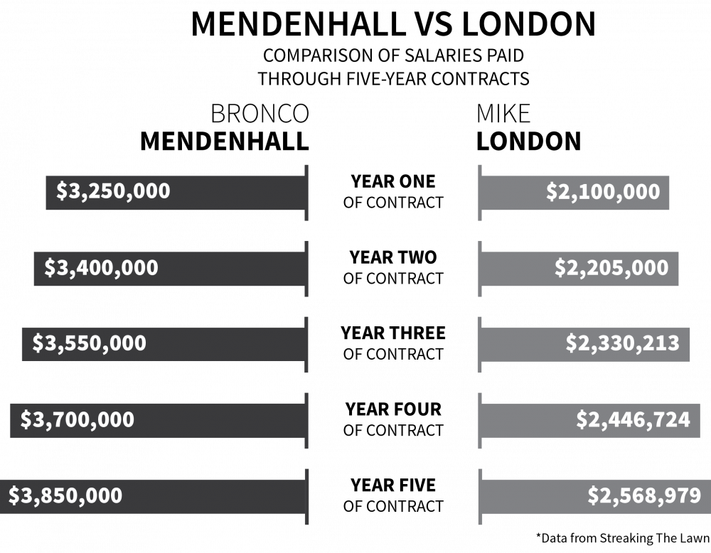 football_salary_data