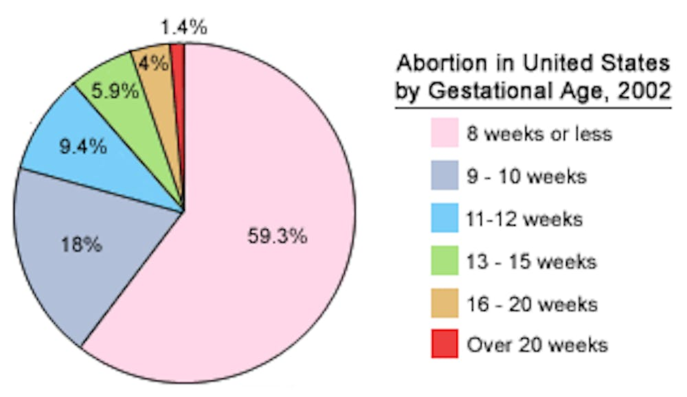 <p>Teens and those experiencing a variety of barriers to abortion care have a lower than average proportion of early abortions.</p>