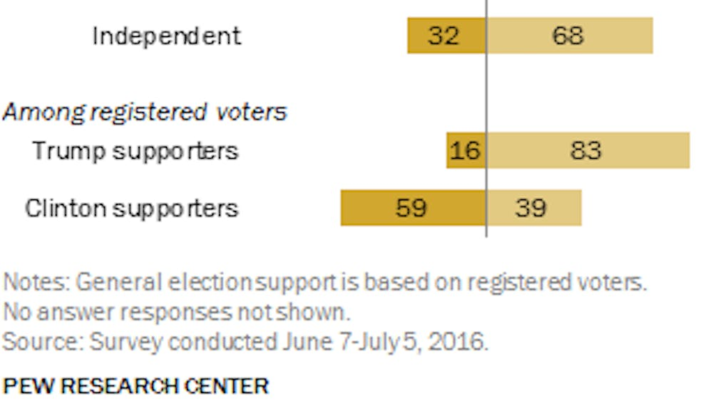 Research shows that many Americans find others too easily offended by speech.