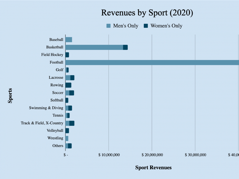 Despite the COVID-19 pandemic halting college sports in March 2020, Virginia's revenues for the 2019-20 fiscal year increased 0.06 percent from 2018-19.