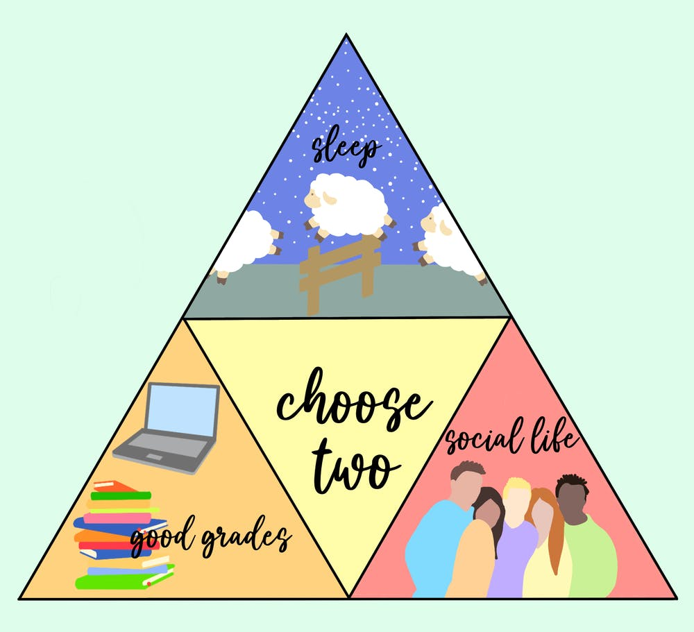 With the help of my planner, good friends and knowledge of my own limits, I've found that there are ways to have all three points of the triangle.