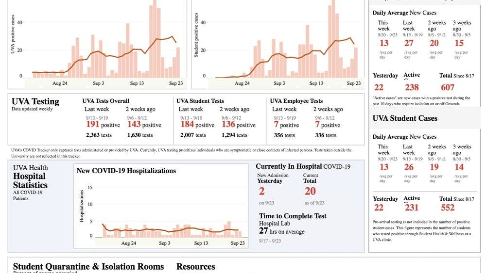自8月17日以来,弗大健康分析中心、学生健康部门、职员健康部门和检测供应商 LetsGetChecked共上报了607例新冠病毒病例。
