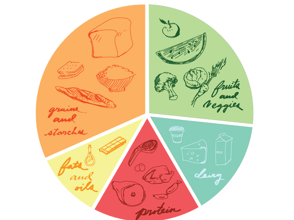 Students should aim for a balanced meal that incorporates proteins, starches, fruits, vegetables and healthy fats.