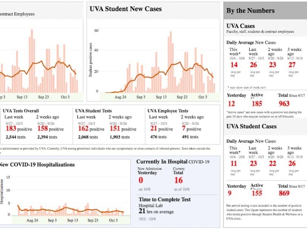 La última vez que el promedio diario de casos nuevos del COVID-19 estuvo a menos de 20 casos fue la semana del 30 de agosto al 5 de septiembre, cuando el número diario de casos nuevos del COVID-19 fue de 15 en la comunidad de la Universidad.