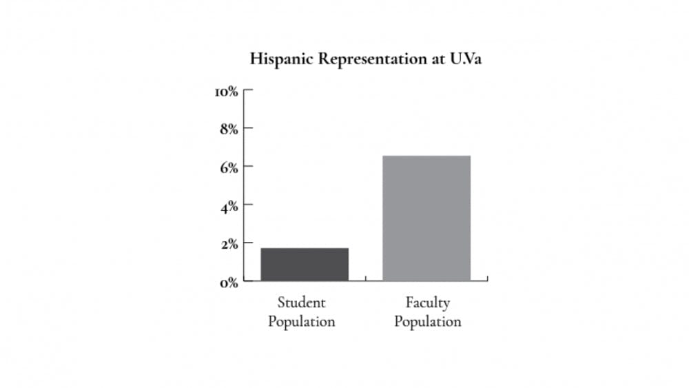 Hispanic and Latinx students represent a greater share of the student population than Hispanic and Latinx professors do of the research and teaching faculty.