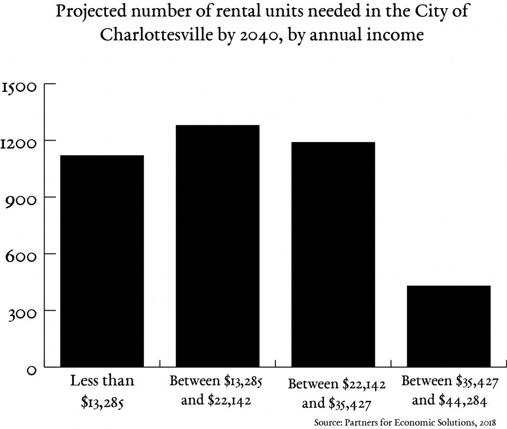 The City of Charlottesville will need over 4,000 new rental units by 2040, according to projections in the Housing Needs Assessment.