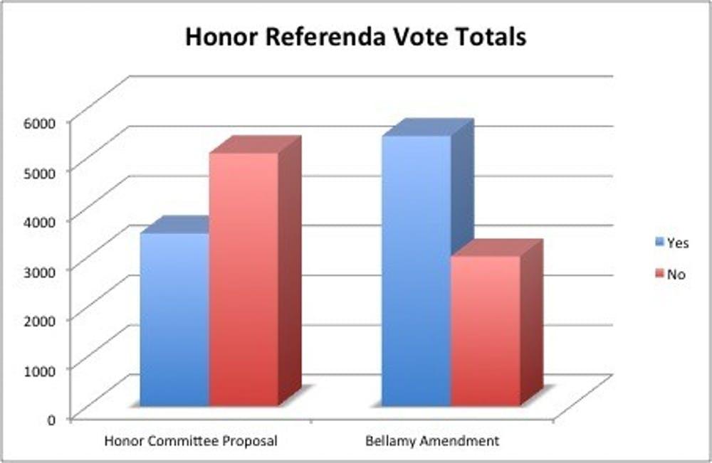 joe_liss_cavdaily_honor_referenda_vote_totals