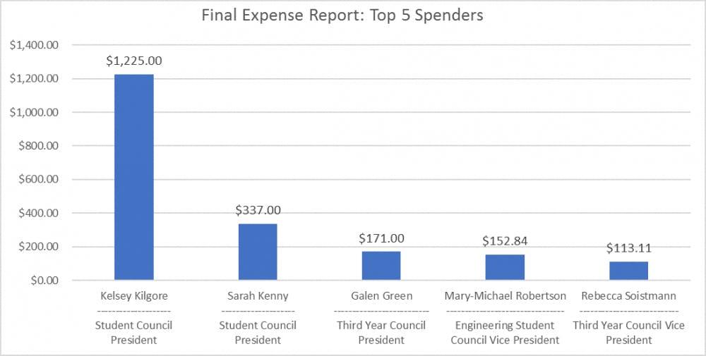 top_5_spenders