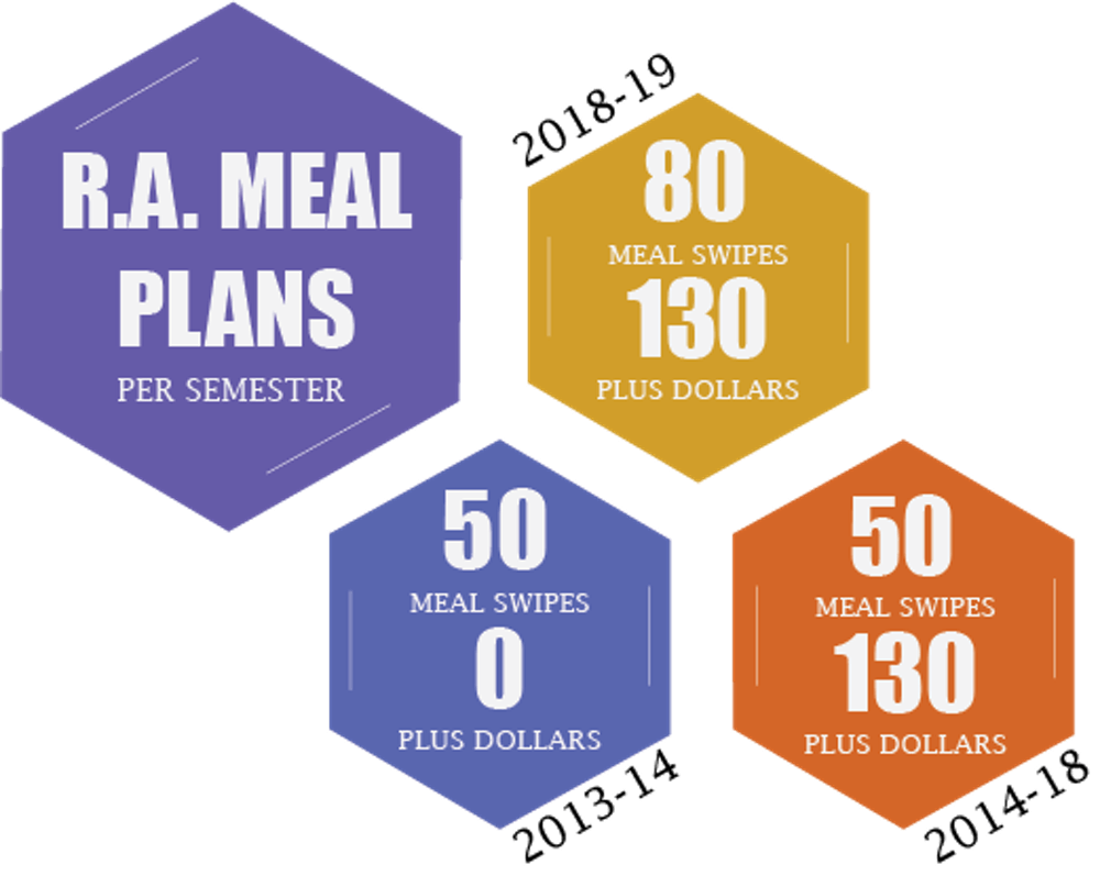 <p>Although many fear that the current meal plan is not sufficient, this year's plan grants 30 more meal swipes per semester than have been given in recent years.</p>