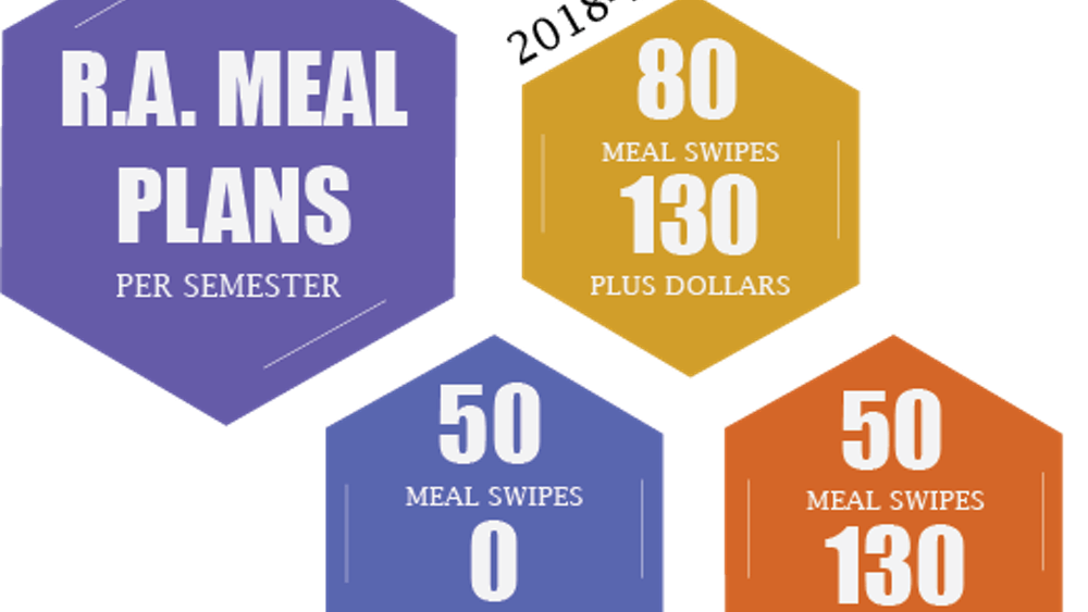 Although many fear that the current meal plan is not sufficient, this year's plan grants 30 more meal swipes per semester than have been given in recent years.