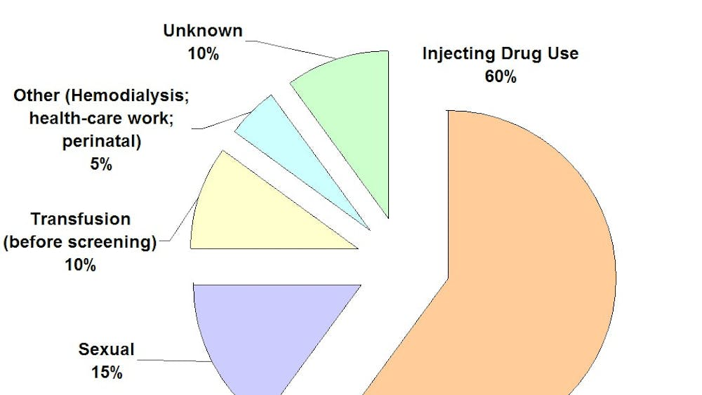 Hepatitis C has many potential sources and risk factors, in addition to incarceration.