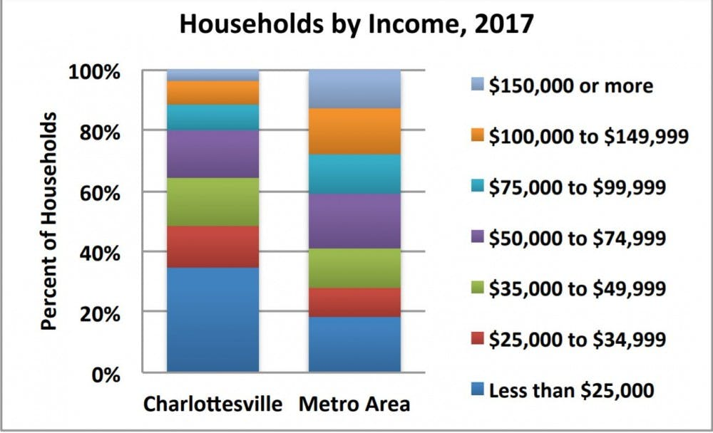 cville-household-incomes