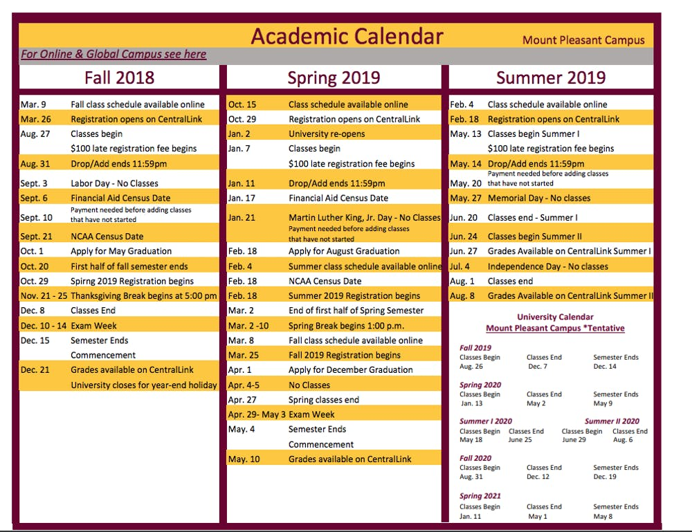 Cmu Calendar 2020 Central Michigan Life   CMU may have a fall break in the future