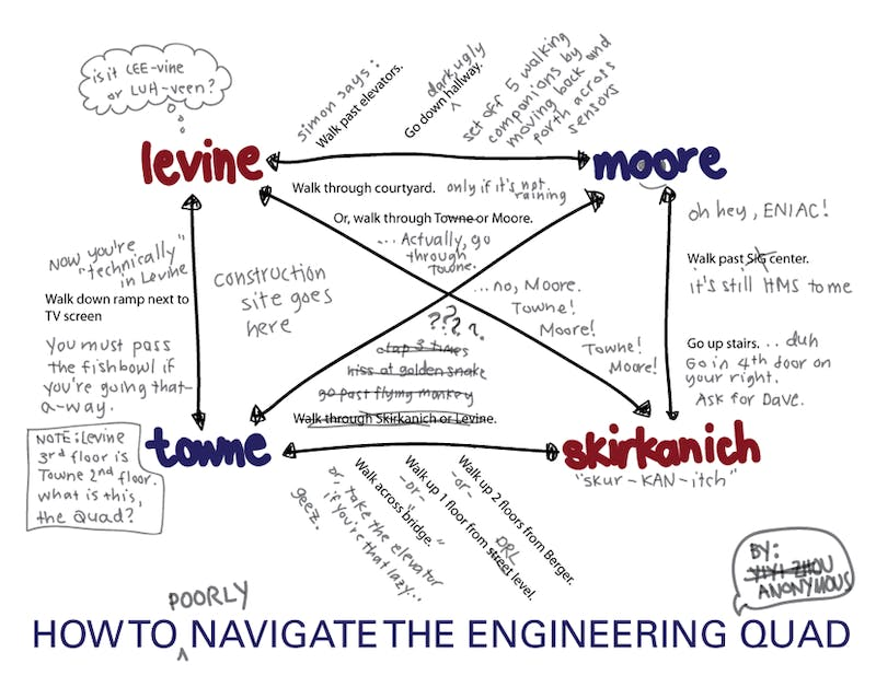 We Show You How: Navigating The Engineering Quad