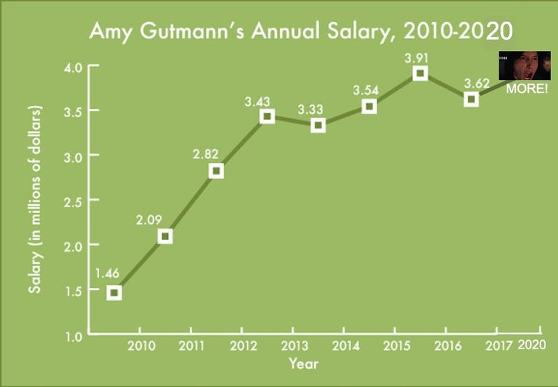 "Gutmann Rejects ""New Normal,"" Accepts Usual Paycheck"