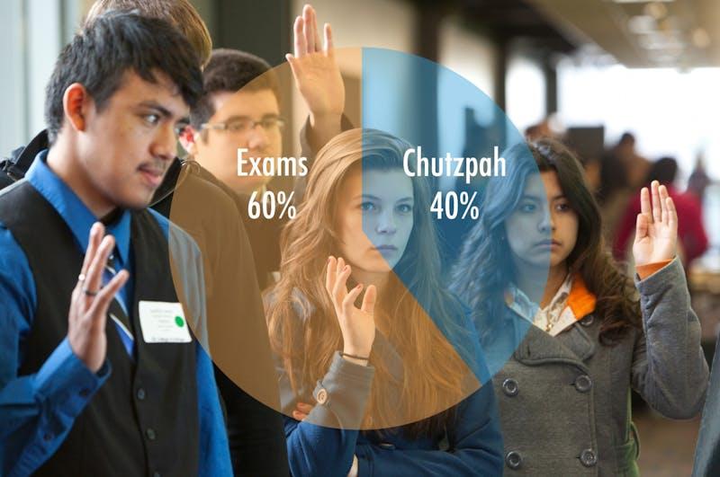 Jewish History Class Graded 60% on Exams, 40% on Chutzpah