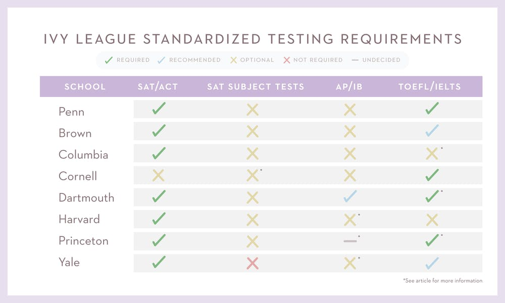 ivy-league-testing-reqs