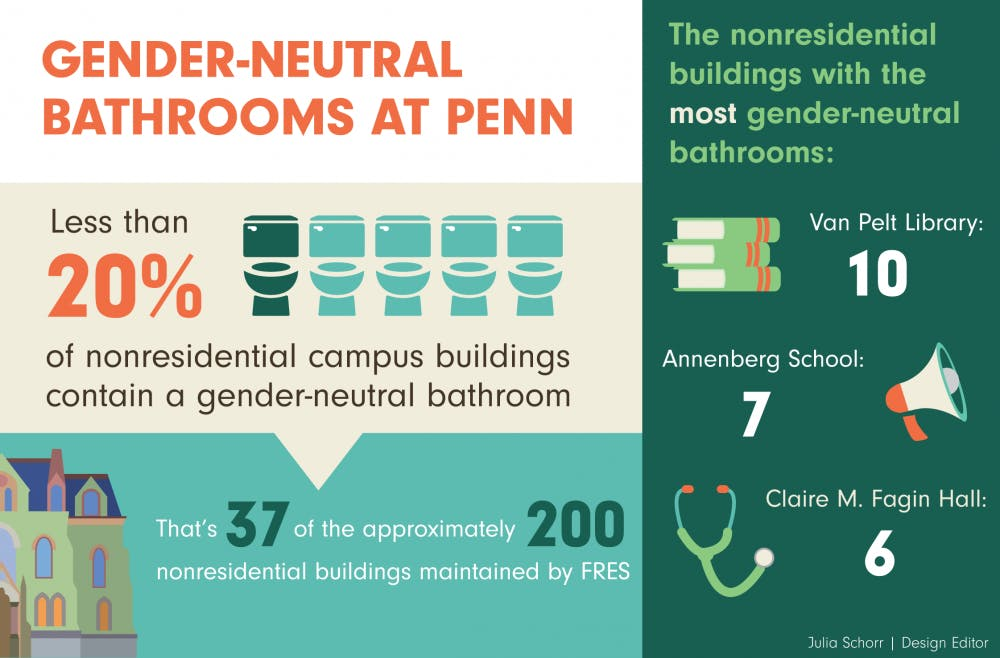 Over 80 Percent Of Nonresidential Penn Buildings Lack