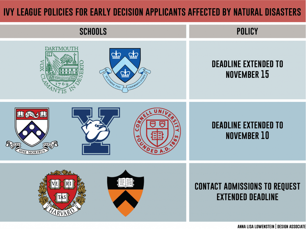 Penn extends Early Decision deadline to Nov  10 for students