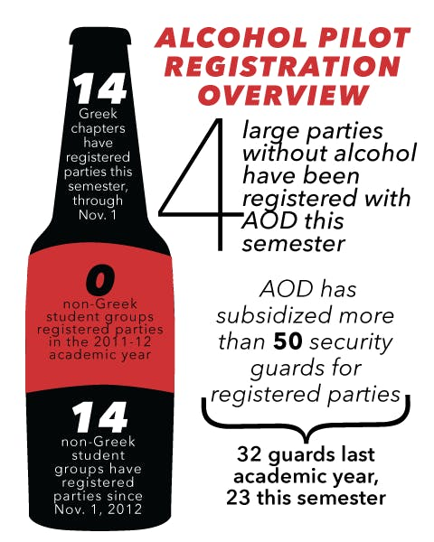 While the alcohol pilot program had originally been approved for one year only, administrators say that the program has showed promise over the past 12 months and was worth extending into a second year.