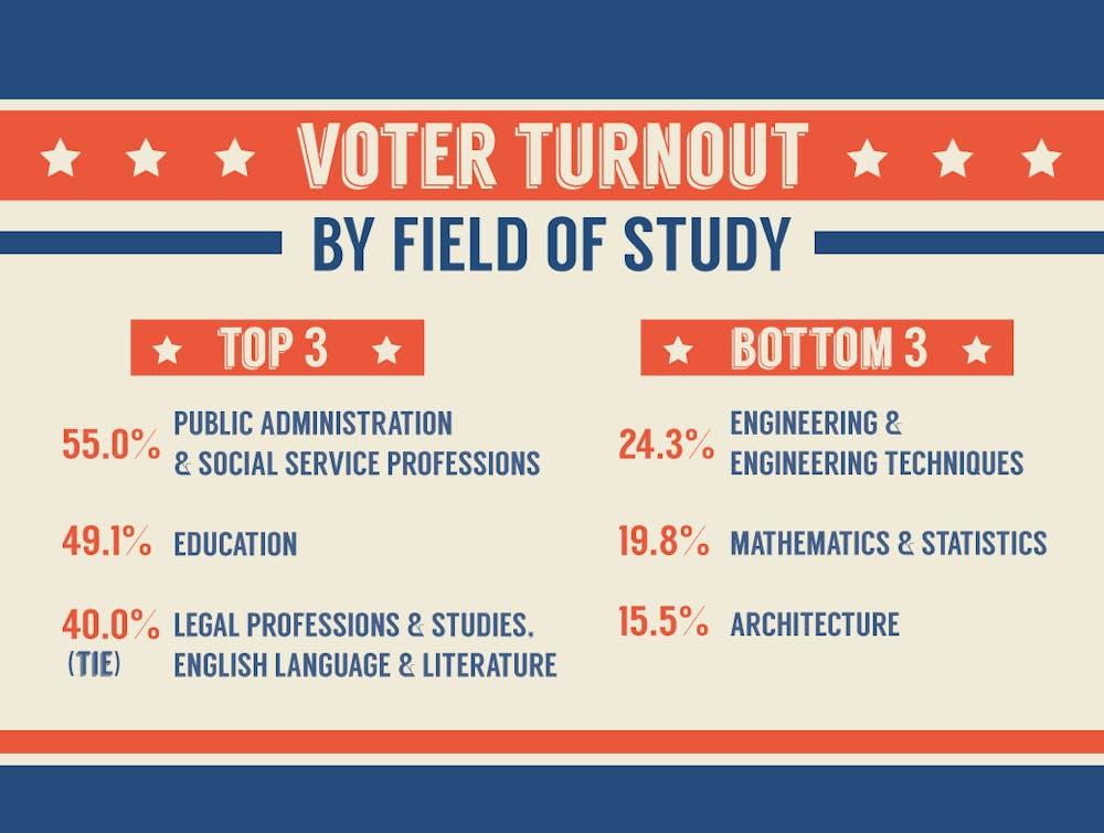 uni_voter_turnout