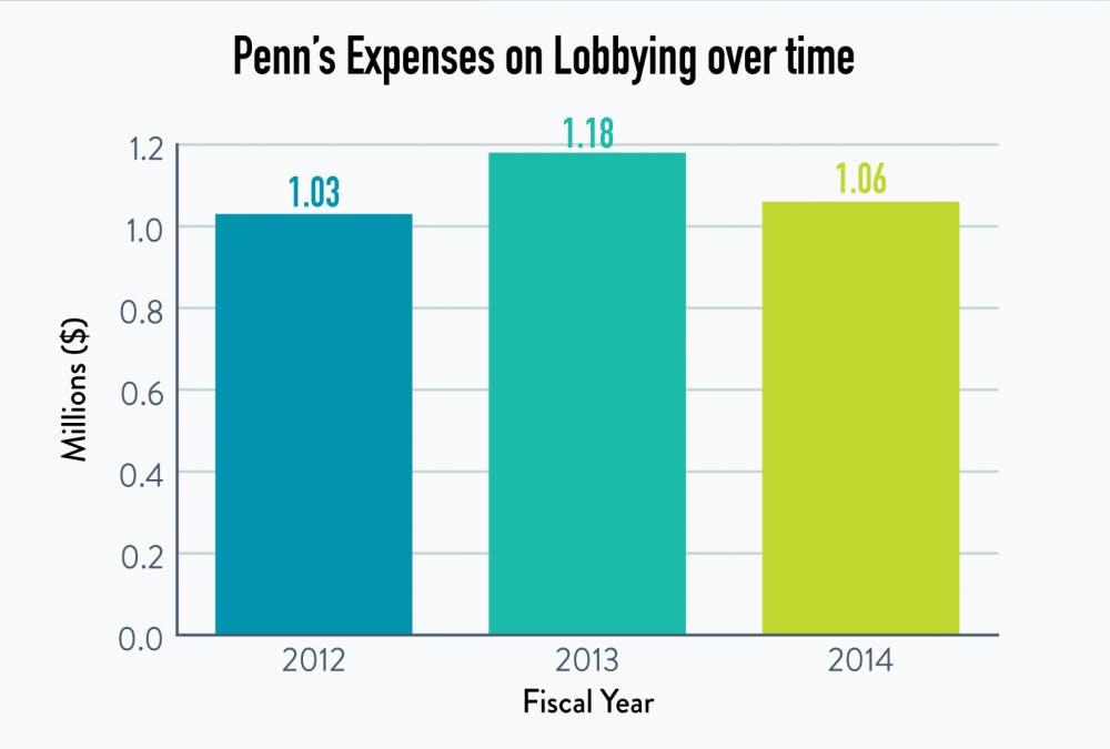 0427_lobbying101