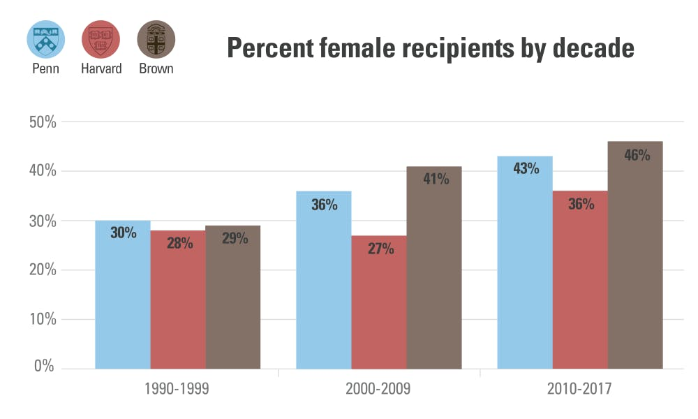 percent-female-honorary-degree