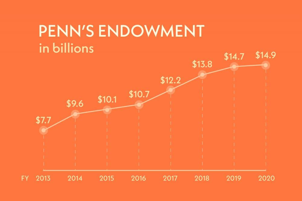 endowment-01