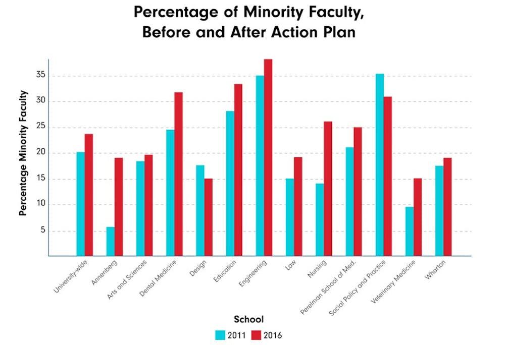 minorityfaculty