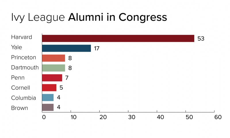 Penn has seven alumni in Congress  How does it stack up to
